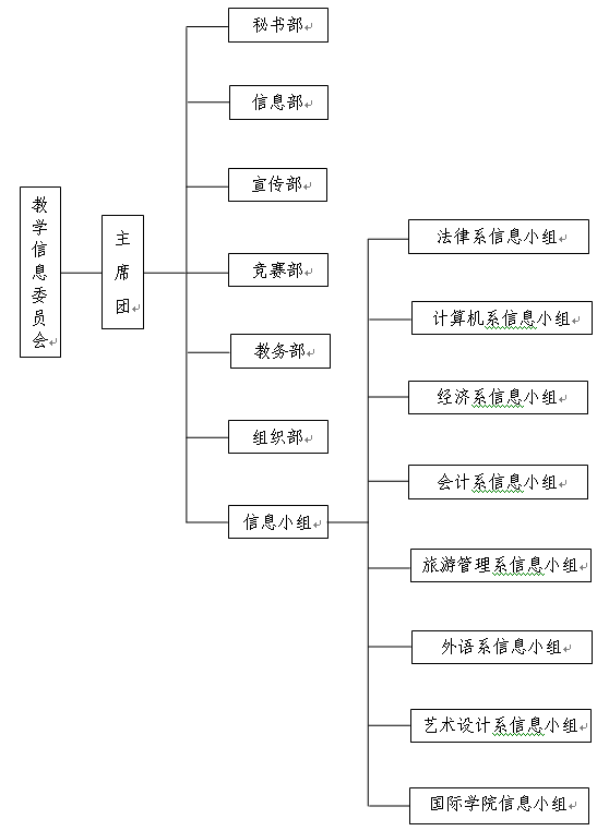 教学信息委员会组织结构图