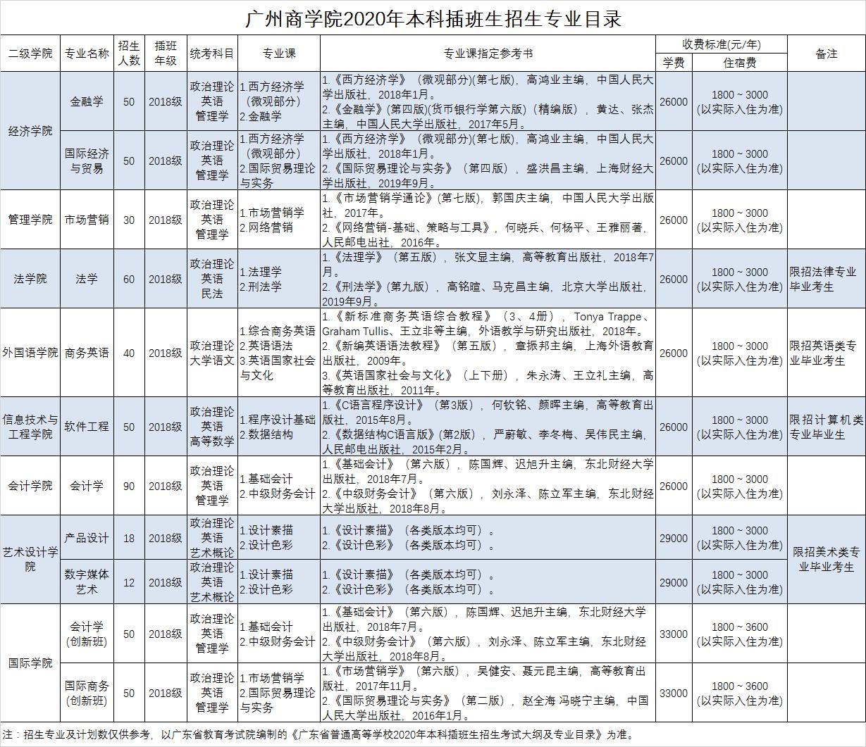 广州商学院2020年本科插班生招生简章
